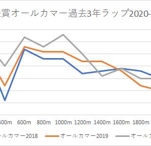 【オールカマー 2021】競馬予想9/26・キースの予想印