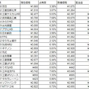 【運用状況】10月3週の国内株購入状況【投資戦略2】