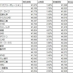 【運用状況】2020年1月3週の国内株購入状況【投資戦略2】