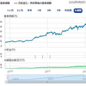 【検証】インデックス投資の「利回り4%」は本当?過去10年分を調べてみた