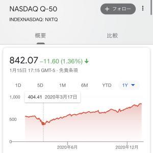 意外と低リスク?NASDAQ次世代50とはどんな投信?