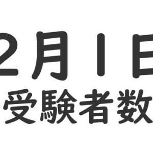 中学受験における2月1日の受験者数ランキング(2020年度)!