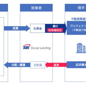 【新規案件・利回7.5%】不動産バイヤーズローンファンド 37号|SBIソーシャルレディング