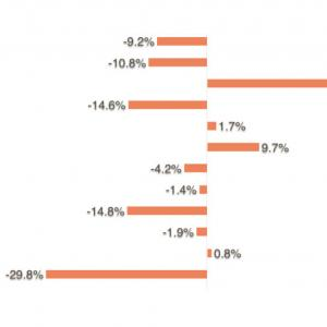 【新卒からの米国株運用報告14】面白みのないPF、買付銘柄を公開!