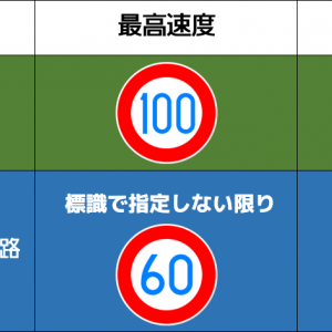 【レア道路標識】仙台東部道路の『最低速度50』標識