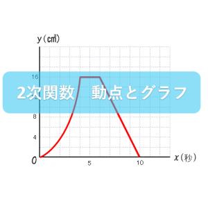 【中3数学 2次関数指導案】動点とグラフの問題について丁寧な解説がたくさんある授業