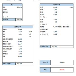 【家計簿】 2019年5月