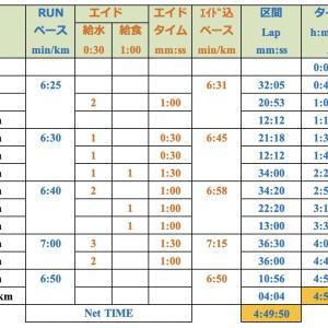 2019北海道マラソンギリギリランナーズ 祭りだわっしょい隊 今年も制限時間目一杯使って楽しみます!