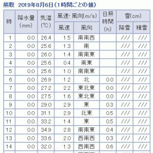 ひざかっくん特攻隊隊長の自動二輪免許取得への道【8日目】