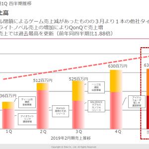 ゲーム関連株決算情報 3935エディア1Q