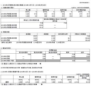 ゲーム関連株決算 3723日本ファルコム3Q 6033エクストリーム1Q 3989イグニス3Q