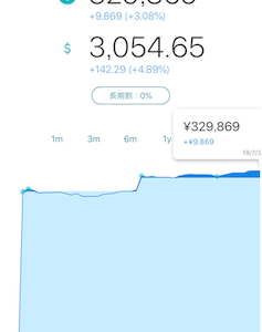 wealthnavi 自動投資の経過報告!