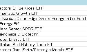 【ETFリターンランキング】マネックス証券取扱ETFのリターンについて
