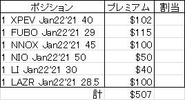 【オプション取引で507ドル獲得】今週の米国株取引結果【CRSR、ZNTE、VIH、NEXCF】