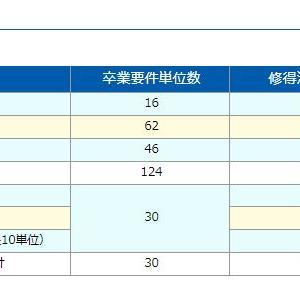 8月科目習得試験(カモシュウ)結果