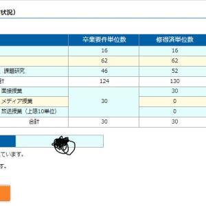 科目習得試験結果(4月期・8月期)