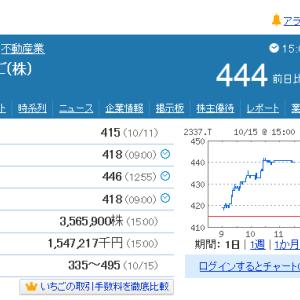2337いちご(株) 決算後大幅下落のち大幅上昇!