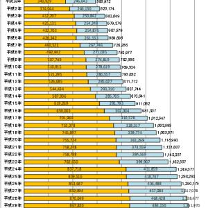 【在外邦人の人口】海外在住の日本人はどの国や都市に多いのか最新版を調べてみた