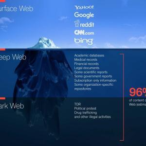 【入門】ディープウェブとダークウェブの違いは?