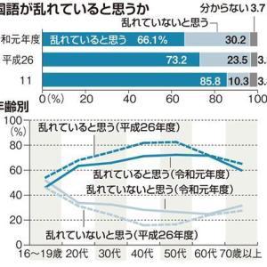 「国語が乱れている」感じる人が減少 文化庁の世論調査