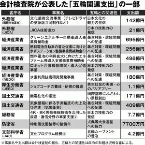 1.4 堕ちていく国、日本:驚きの五輪関連支出