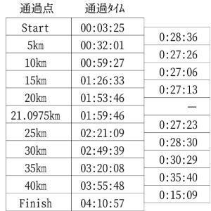 福知山マラソン速報!