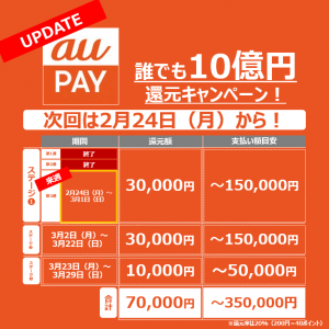【auPAY】第2週の10億円はわずか1日で終了!?先週からの変更点も