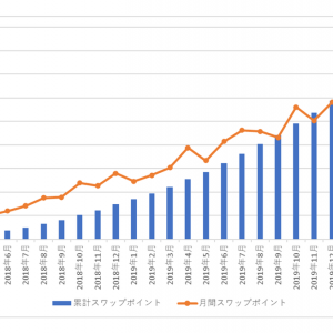 南アランドの積立FXの状況(2020年6月)