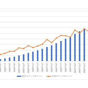 南アランドの積立FXの状況(2020年7月)