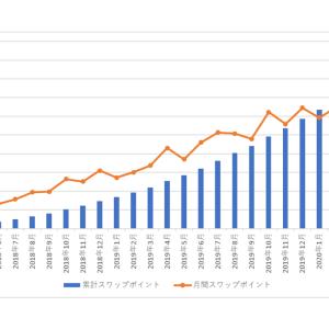 南アランドの積立FXの状況(2020年8月)