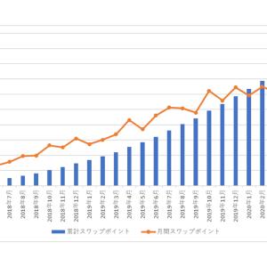 南アランドの積立FXの状況(2020年9月)