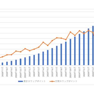 南アランドの積立FXの状況(2020年10月)