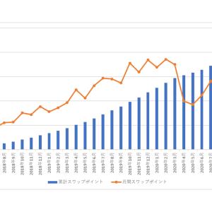 南アランドの積立FXの状況(2021年3月)