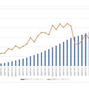 南アランドの積立FXの状況(2021年4月)