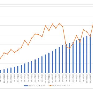 南アランドの積立FXの状況(2021年9月)