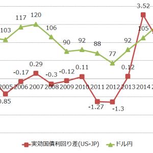 【必見!】ドル円レートを決定する2つの要因-インフレ率の差と国債利回りの差