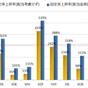 【必見!】米国株セクター別ETFの分析-買いのETFはどれか? VAW,VCR,VDC,VDE,VFH,VGT,VHT,VIS,VOX,VPU,VTI,VYM