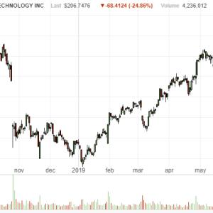 【悲報】株価大暴落 25%超の下落-アラインテクノロジー(ALGN)のQ2決算