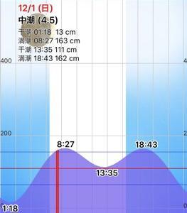 満潮潮止まりピンポイントでカレイ狙い☆彡根岸湾