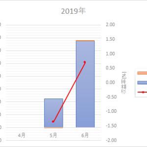 確定拠出年金運用成績【2ヵ月目】