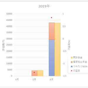 資産推移【2019年6月】