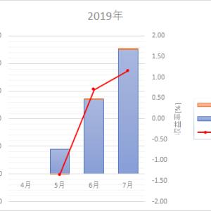 確定拠出年金運用成績【3ヵ月目】