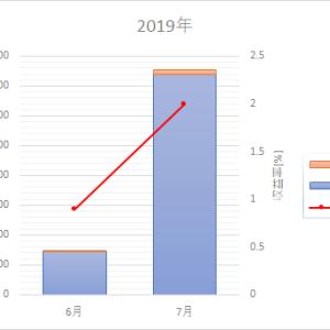 つみたてNISA運用成績【2ヵ月目】