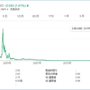 【小型株】プラグパワー(PLUG)