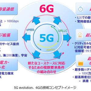 【6G】ハイテクは今後も世界経済を牽引する→投資を行う理由