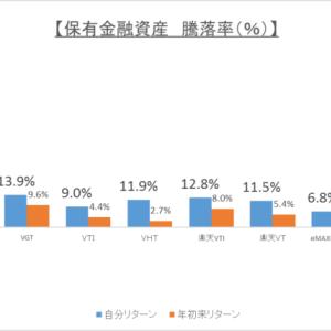 【資産運用】2020年2月運用結果