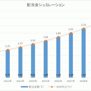 【RPRX】第3四半期の配当金は安定の増配