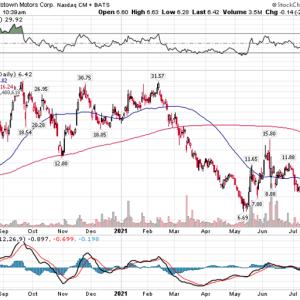 【RIDE】上がらない株価とヘッジファンドと契約終結