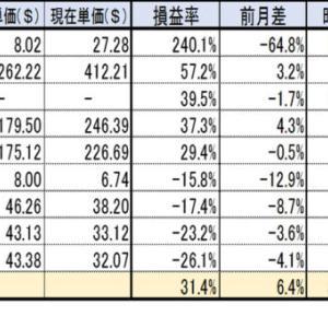 【資産運用】2021年7月運用結果(年初来▲3.5%)