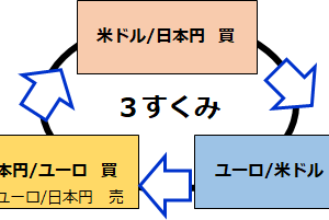 【海外FX】FXSuitでの3すくみ日記 7/16